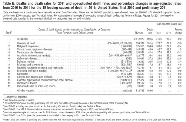 Center for Disease Control Preliminary Death Statistics for 2011